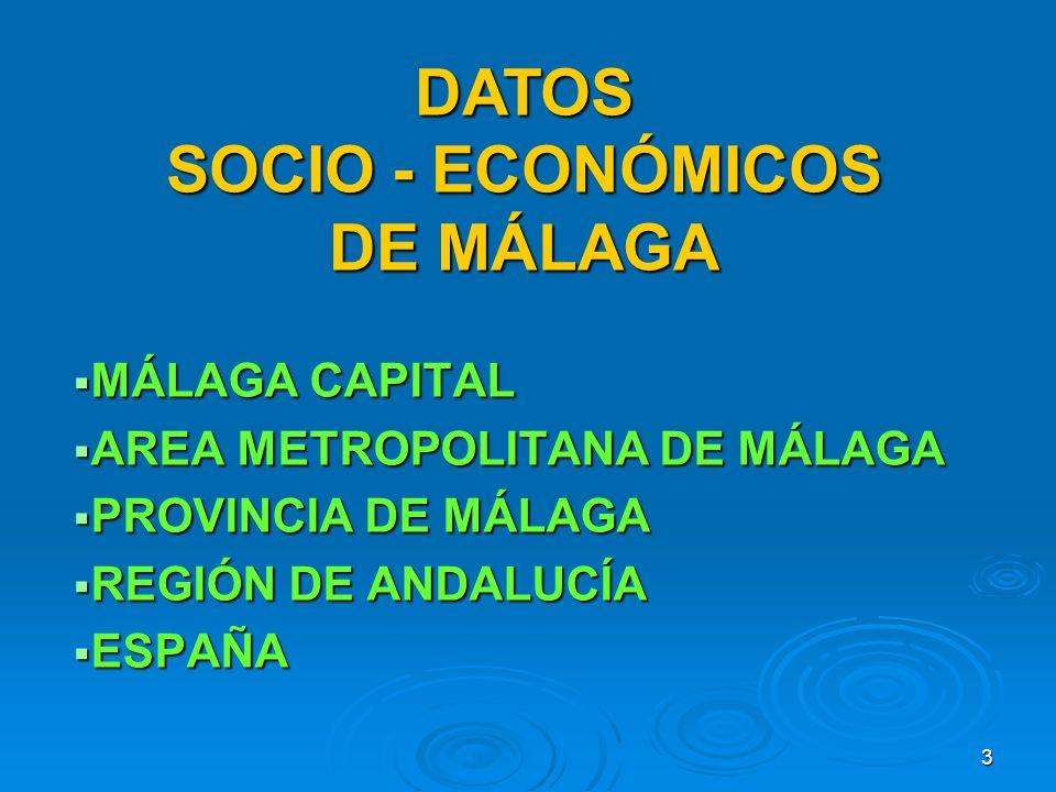 3 MÁLAGA CAPITAL MÁLAGA CAPITAL AREA METROPOLITANA DE MÁLAGA AREA METROPOLITANA DE MÁLAGA PROVINCIA DE MÁLAGA PROVINCIA DE MÁLAGA REGIÓN DE ANDALUCÍA REGIÓN DE ANDALUCÍA ESPAÑA ESPAÑA DATOS SOCIO - ECONÓMICOS DE MÁLAGA