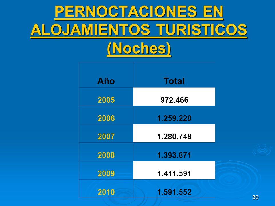 30 PERNOCTACIONES EN ALOJAMIENTOS TURISTICOS (Noches) AñoTotal 2005972.466 20061.259.228 20071.280.748 20081.393.871 20091.411.591 20101.591.552