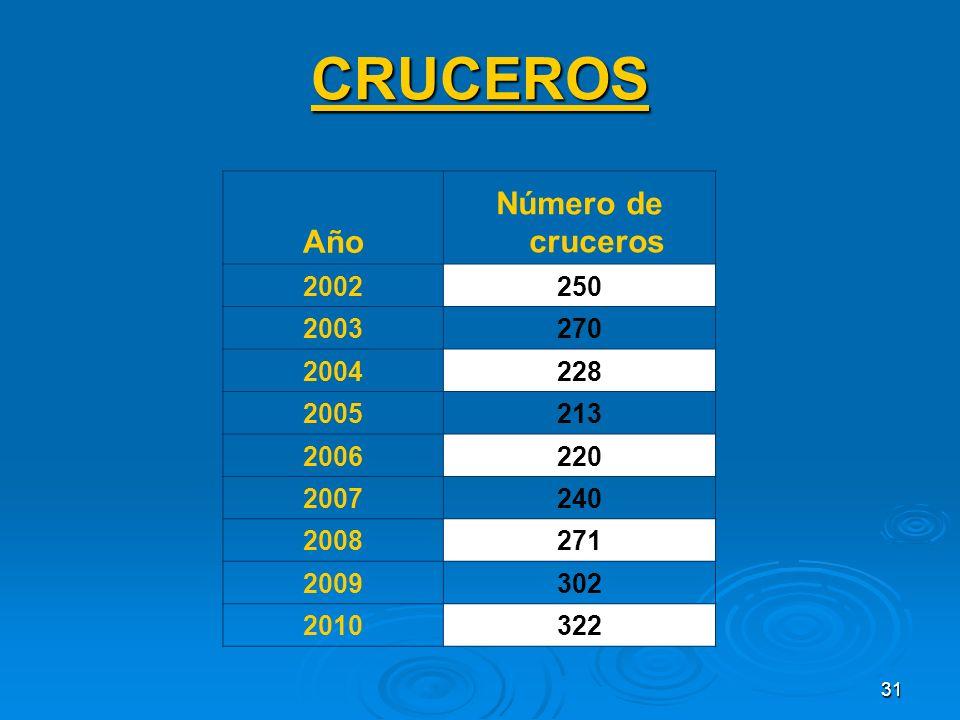 31 CRUCEROS Año Número de cruceros 2002250 2003270 2004228 2005213 2006220 2007240 2008271 2009302 2010322