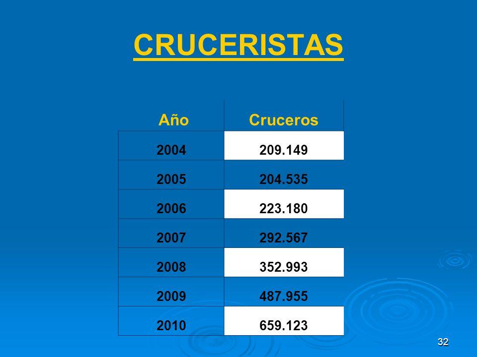 32 CRUCERISTAS AñoCruceros 2004209.149 2005204.535 2006223.180 2007292.567 2008352.993 2009487.955 2010659.123