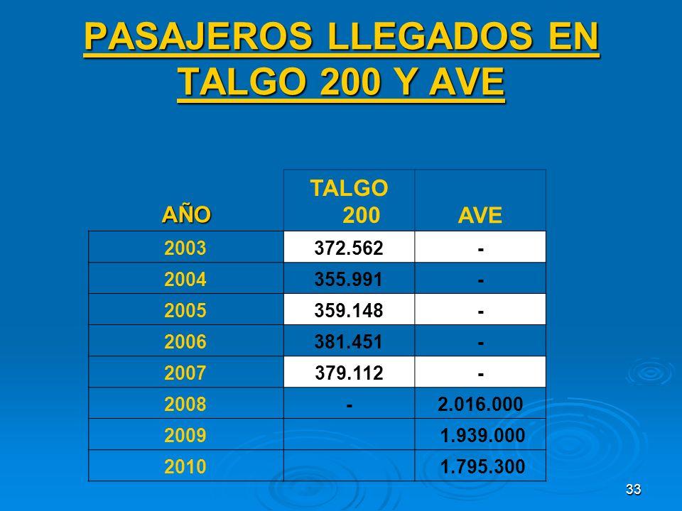 33 PASAJEROS LLEGADOS EN TALGO 200 Y AVE AÑO TALGO 200AVE 2003372.562- 2004355.991- 2005359.148- 2006381.451- 2007379.112- 2008-2.016.000 2009 1.939.000 2010 1.795.300