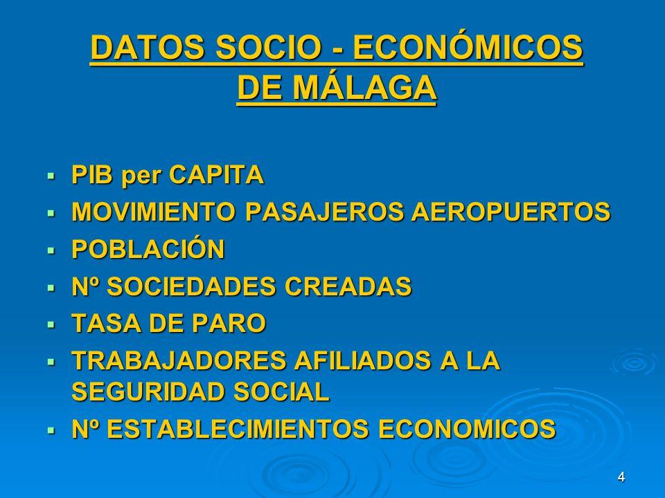4 DATOS SOCIO - ECONÓMICOS DE MÁLAGA PIB per CAPITA PIB per CAPITA MOVIMIENTO PASAJEROS AEROPUERTOS MOVIMIENTO PASAJEROS AEROPUERTOS POBLACIÓN POBLACIÓN Nº SOCIEDADES CREADAS Nº SOCIEDADES CREADAS TASA DE PARO TASA DE PARO TRABAJADORES AFILIADOS A LA SEGURIDAD SOCIAL TRABAJADORES AFILIADOS A LA SEGURIDAD SOCIAL Nº ESTABLECIMIENTOS ECONOMICOS Nº ESTABLECIMIENTOS ECONOMICOS