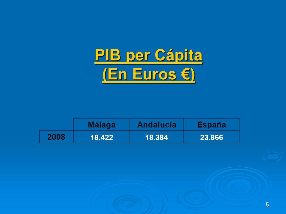 5 PIB per Cápita (En Euros ) MálagaAndalucíaEspaña 2008 18.42218.38423.866
