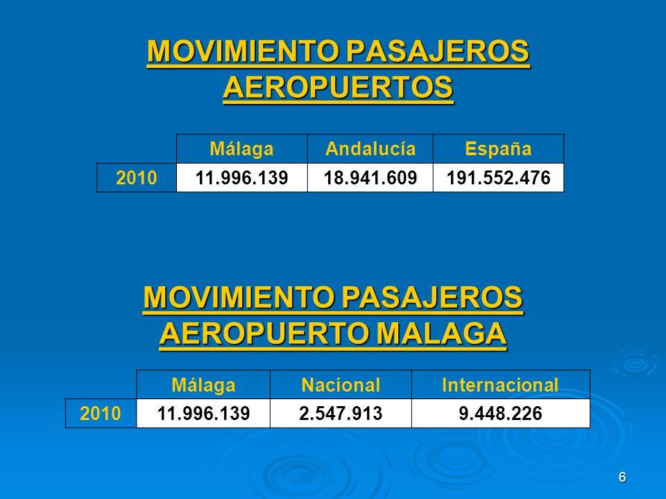 6 MOVIMIENTO PASAJEROS AEROPUERTOS MálagaAndalucíaEspaña 201011.996.13918.941.609191.552.476 MOVIMIENTO PASAJEROS AEROPUERTO MALAGA MálagaNacionalInternacional 201011.996.1392.547.9139.448.226