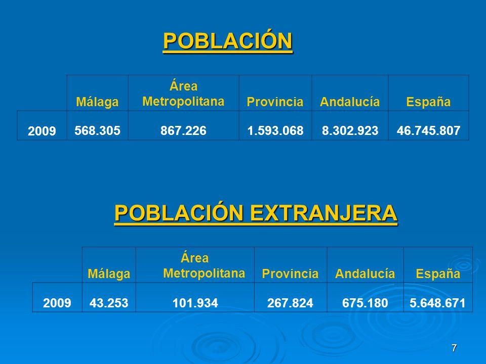7 POBLACIÓN Málaga Área MetropolitanaProvinciaAndalucíaEspaña 200943.253101.934267.824675.1805.648.671 POBLACIÓN EXTRANJERA Málaga Área MetropolitanaProvinciaAndalucíaEspaña 2009568.305867.2261.593.0688.302.92346.745.807