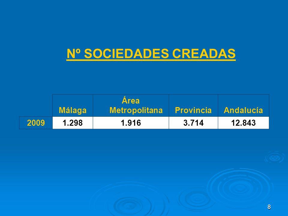 8 Nº SOCIEDADES CREADAS Málaga Área MetropolitanaProvinciaAndalucía 20091.2981.9163.71412.843