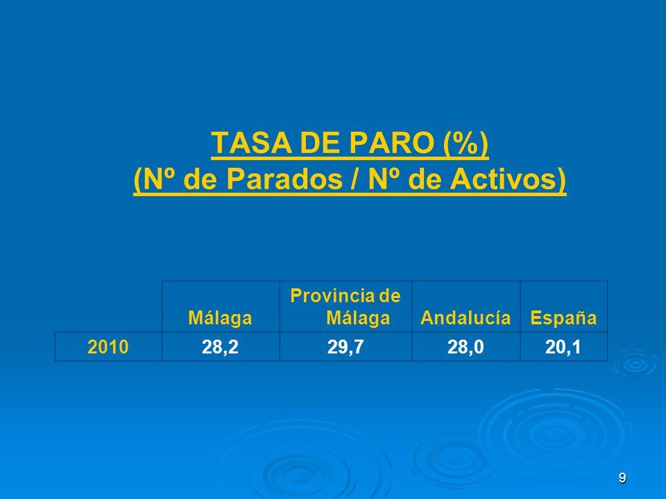 9 TASA DE PARO (%) (Nº de Parados / Nº de Activos) Málaga Provincia de MálagaAndalucíaEspaña 201028,229,728,020,1