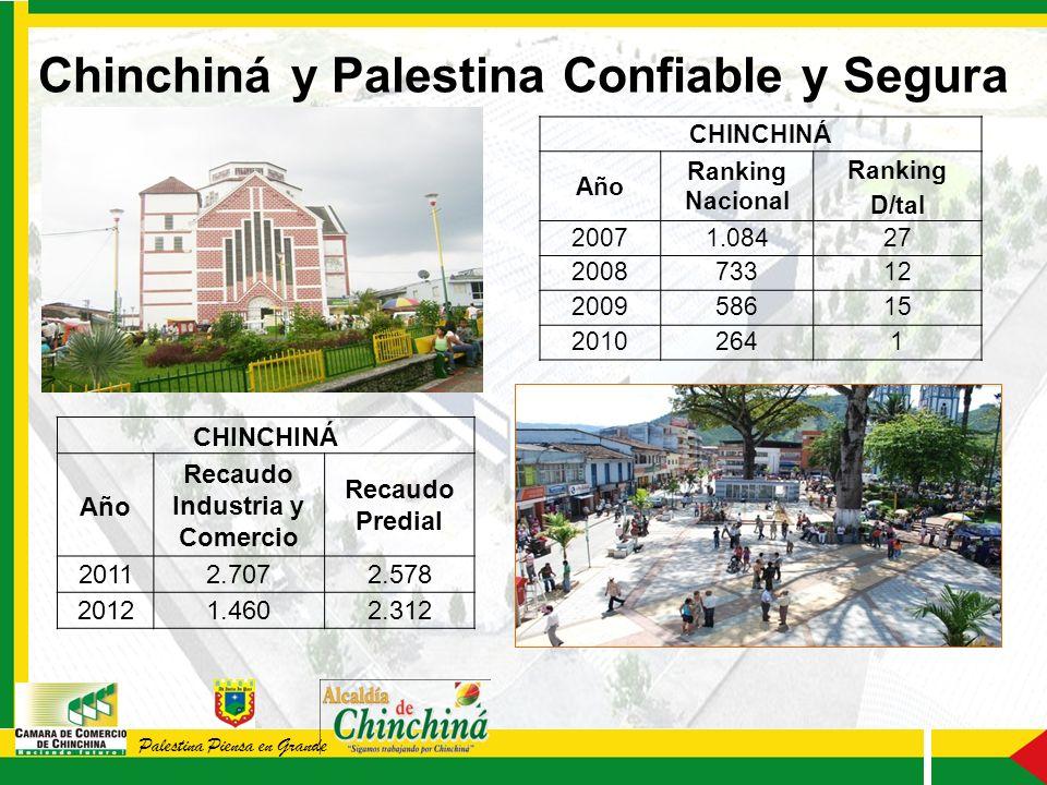 Palestina Piensa en Grande CHINCHINÁ Año Recaudo Industria y Comercio Recaudo Predial 20112.7072.578 20121.4602.312 CHINCHINÁ Año Ranking Nacional Ranking D/tal 20071.08427 200873312 200958615 20102641 Chinchiná y Palestina Confiable y Segura