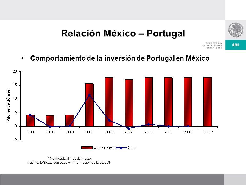 Relación México – Portugal Comportamiento de la inversión de Portugal en México * Notificada al mes de marzo.