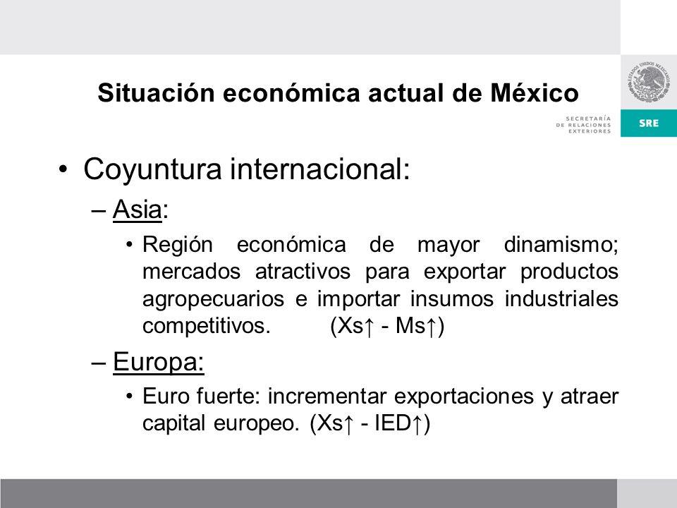 Situación económica actual de México Coyuntura internacional: –Asia: Región económica de mayor dinamismo; mercados atractivos para exportar productos agropecuarios e importar insumos industriales competitivos.