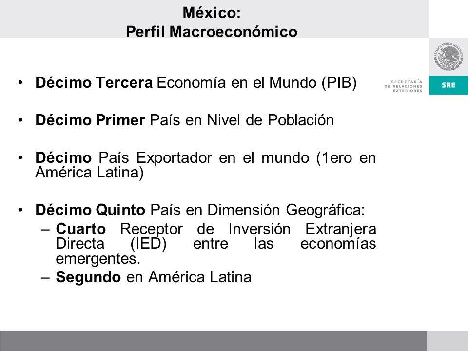 México: Perfil Macroeconómico Décimo Tercera Economía en el Mundo (PIB) Décimo Primer País en Nivel de Población Décimo País Exportador en el mundo (1ero en América Latina) Décimo Quinto País en Dimensión Geográfica: –Cuarto Receptor de Inversión Extranjera Directa (IED) entre las economías emergentes.