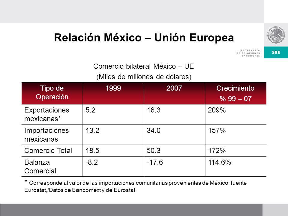 Comercio bilateral México – UE (Miles de millones de dólares) Tipo de Operación 19992007Crecimiento % 99 – 07 Exportaciones mexicanas* 5.216.3209% Importaciones mexicanas 13.234.0157% Comercio Total18.550.3172% Balanza Comercial -8.2-17.6114.6% * Corresponde al valor de las importaciones comunitarias provenientes de México, fuente Eurostat,/Datos de Bancomext y de Eurostat