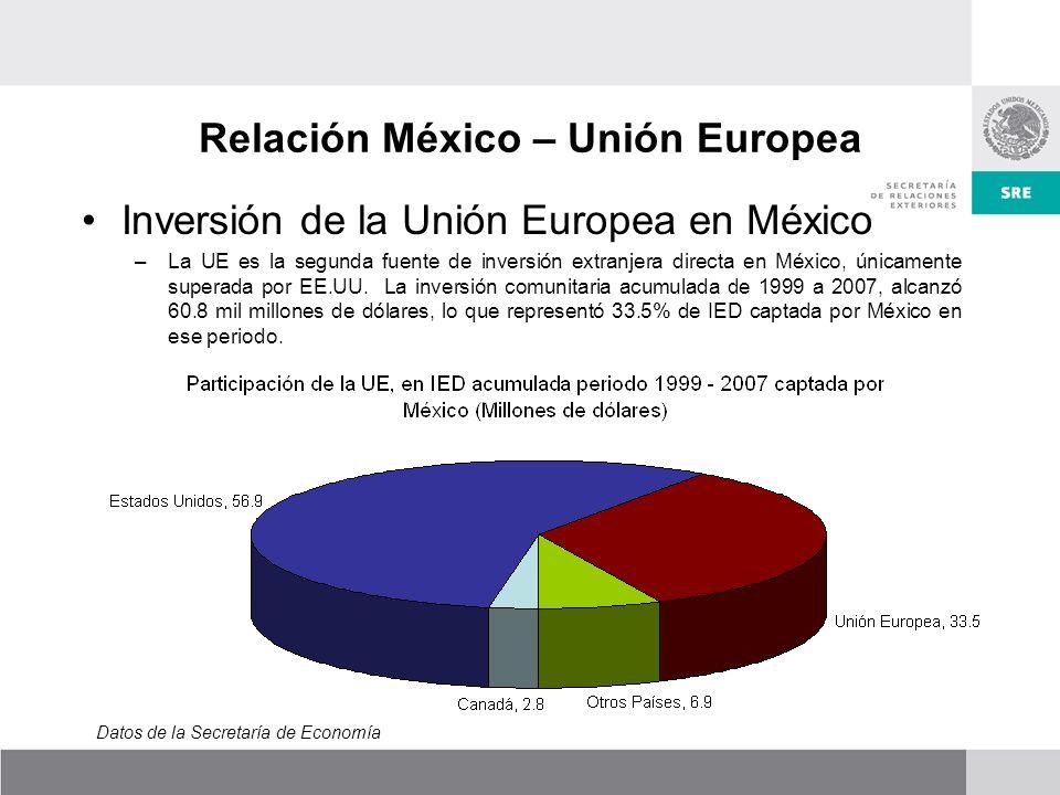 Relación México – Unión Europea Inversión de la Unión Europea en México –La UE es la segunda fuente de inversión extranjera directa en México, únicamente superada por EE.UU.