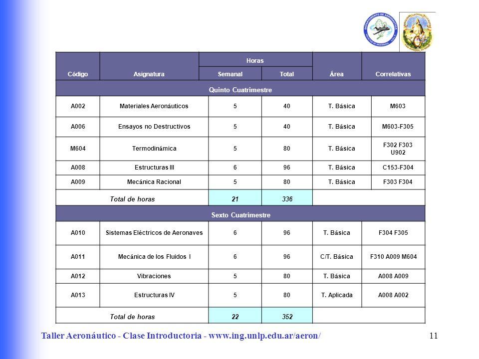 Taller Aeronáutico - Clase Introductoria - www.ing.unlp.edu.ar/aeron/11 C ó digo Asignatura Horas Á rea Correlativas SemanalTotal Quinto Cuatrimestre A002 Materiales Aeron á uticos 540 T.