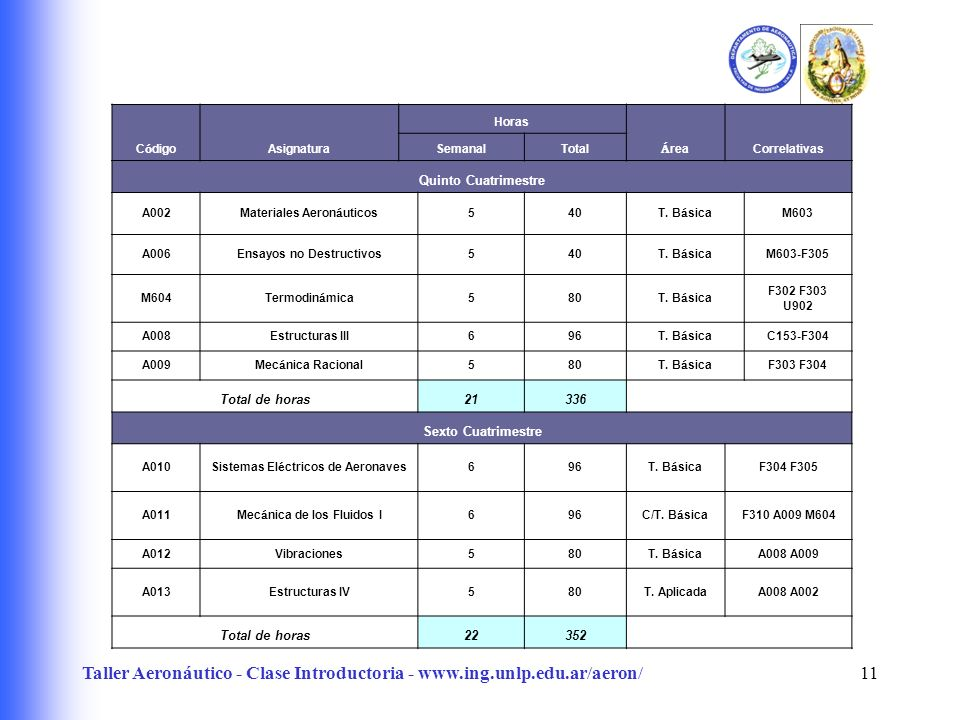 Taller Aeronáutico - Clase Introductoria - www.ing.unlp.edu.ar/aeron/11 C ó digo Asignatura Horas Á rea Correlativas SemanalTotal Quinto Cuatrimestre