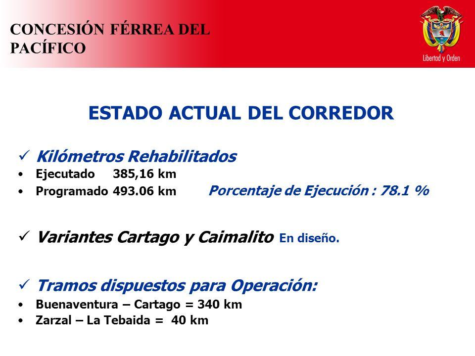 ESTADO ACTUAL DEL CORREDOR Kilómetros Rehabilitados Ejecutado385,16 km Programado 493.06 km Porcentaje de Ejecución : 78.1 % Variantes Cartago y Caimalito En diseño.