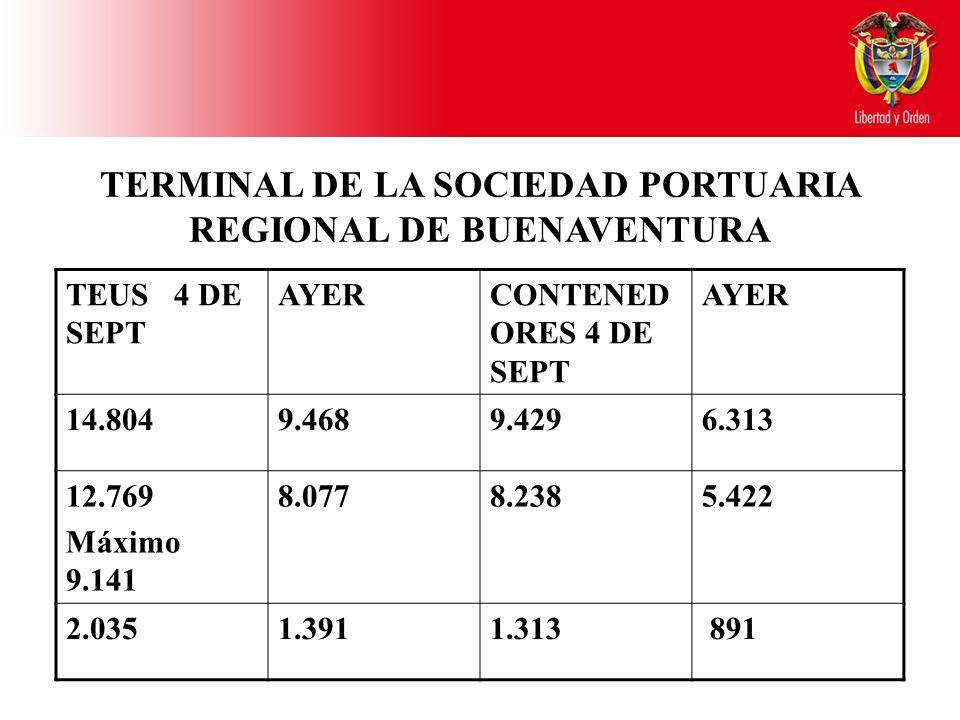 TERMINAL DE LA SOCIEDAD PORTUARIA REGIONAL DE BUENAVENTURA TEUS 4 DE SEPT AYERCONTENED ORES 4 DE SEPT AYER 14.8049.4689.4296.313 12.769 Máximo 9.141 8.0778.2385.422 2.0351.3911.313 891