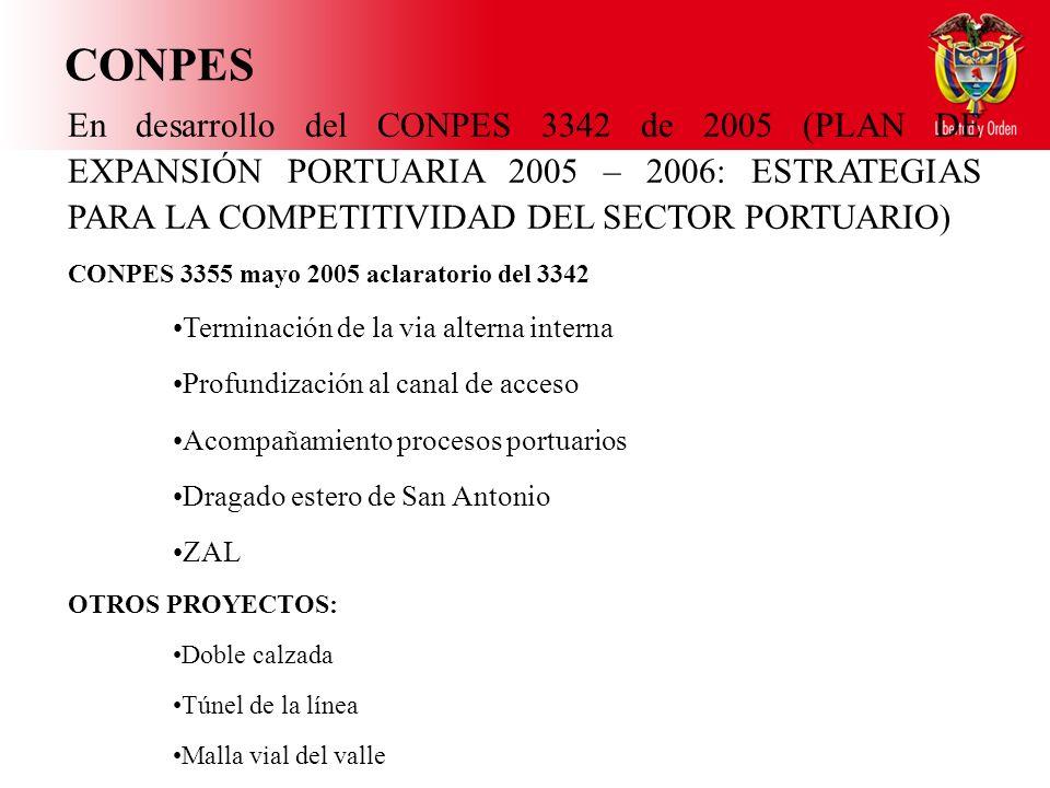 CONPES En desarrollo del CONPES 3342 de 2005 (PLAN DE EXPANSIÓN PORTUARIA 2005 – 2006: ESTRATEGIAS PARA LA COMPETITIVIDAD DEL SECTOR PORTUARIO) CONPES 3355 mayo 2005 aclaratorio del 3342 Terminación de la via alterna interna Profundización al canal de acceso Acompañamiento procesos portuarios Dragado estero de San Antonio ZAL OTROS PROYECTOS: Doble calzada Túnel de la línea Malla vial del valle
