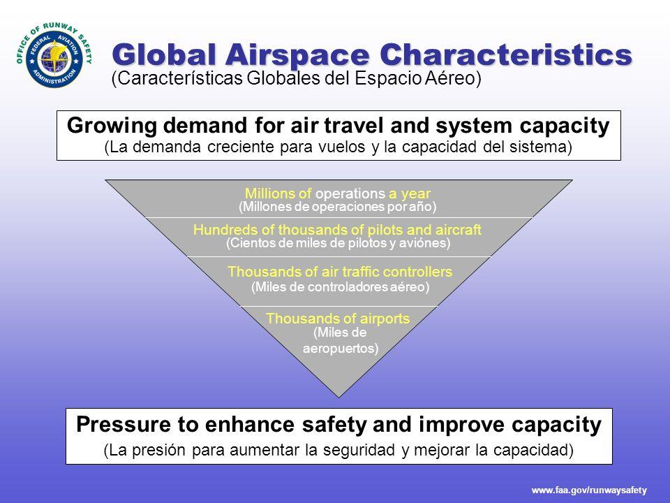 www.faa.gov/runwaysafety Global Airspace Characteristics Pressure to enhance safety and improve capacity (La presión para aumentar la seguridad y mejo