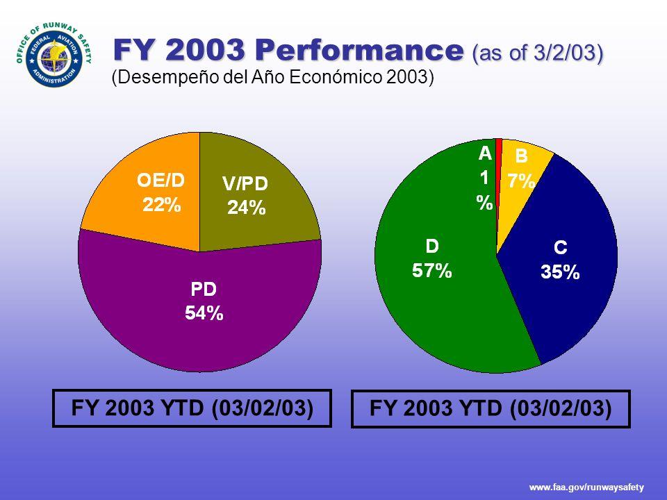 www.faa.gov/runwaysafety FY 2003 Performance (as of 3/2/03) FY 2003 YTD (03/02/03) (Desempeño del Año Económico 2003)