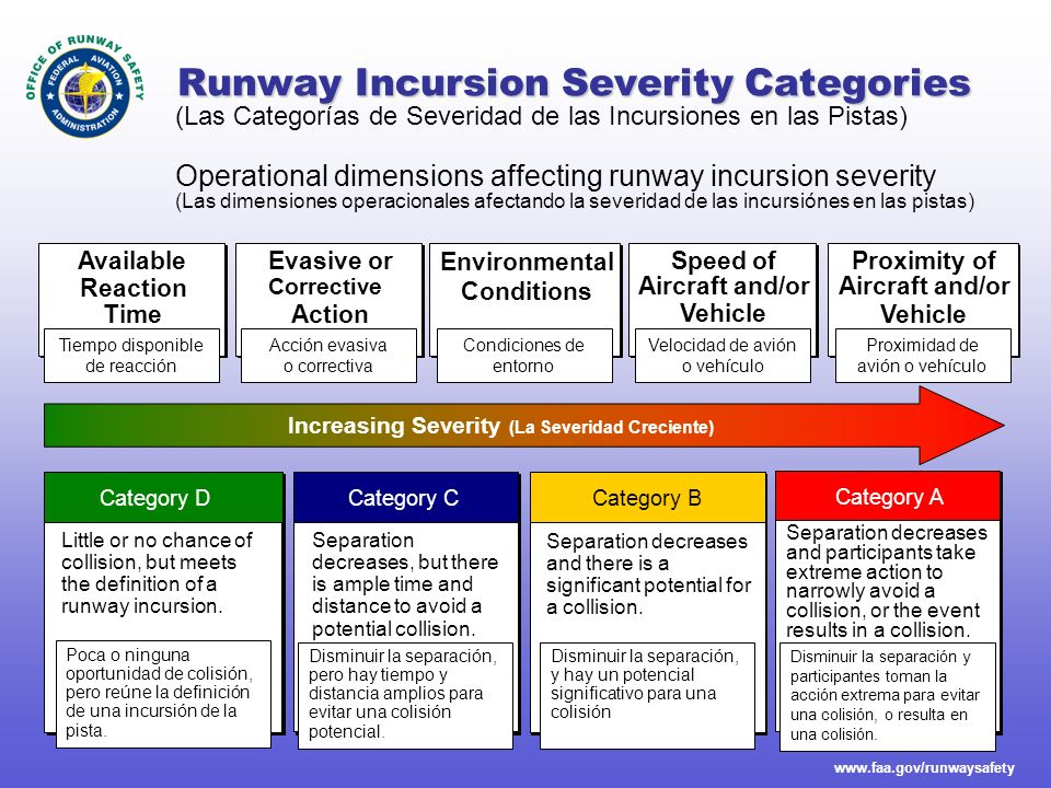 www.faa.gov/runwaysafety Types of Runway Incursions The FAA investigates runway incursions and attributes the occurrence to one or more of the following error types.