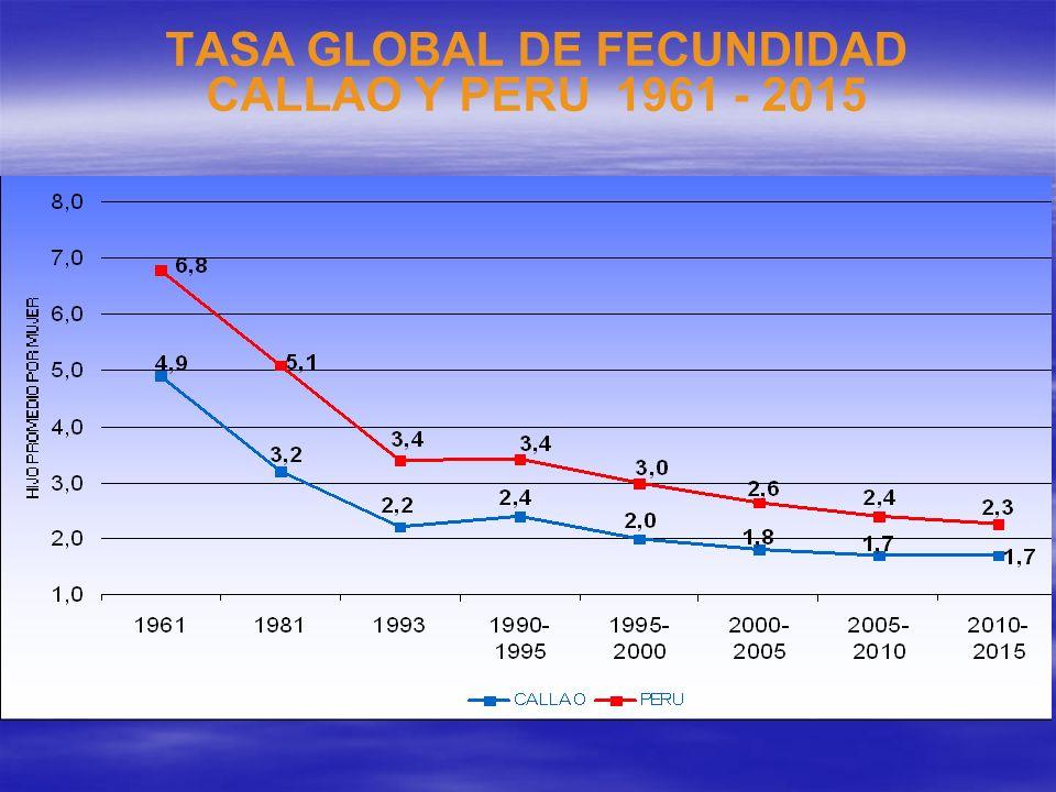 TASA GLOBAL DE FECUNDIDAD CALLAO Y PERU 1961 - 2015
