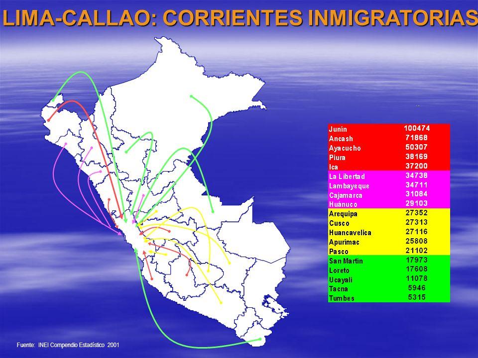 LIMA-CALLAO: CORRIENTES INMIGRATORIAS Fuente: INEI Compendio Estadístico 2001