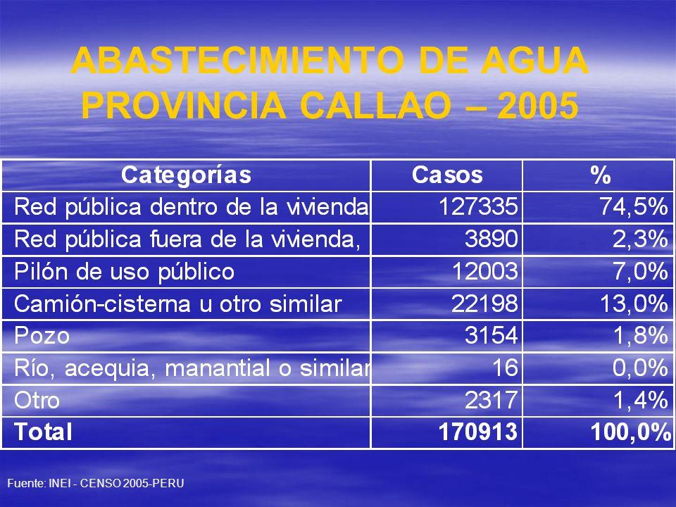 ABASTECIMIENTO DE AGUA PROVINCIA CALLAO – 2005 Fuente: INEI - CENSO 2005-PERU