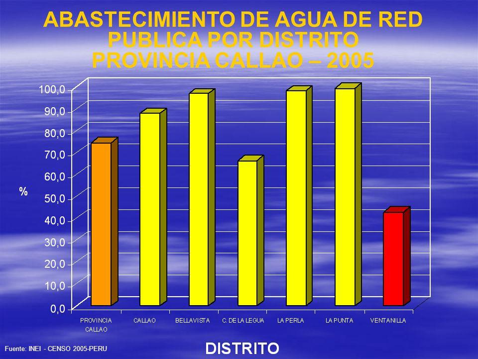 ABASTECIMIENTO DE AGUA DE RED PUBLICA POR DISTRITO PROVINCIA CALLAO – 2005 Fuente: INEI - CENSO 2005-PERU
