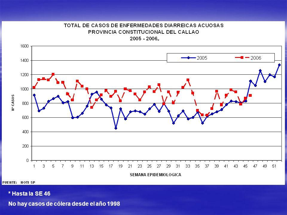 * Hasta la SE 46 No hay casos de cólera desde el año 1998 *