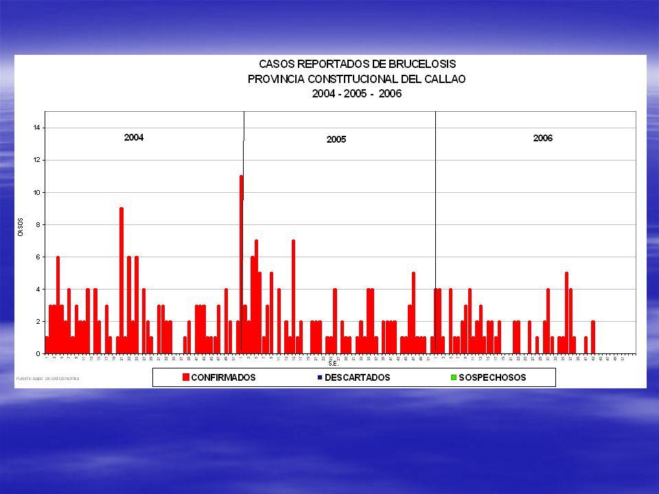 TASA DE INCIDENCIA DE BRUCELOSIS HUMANA 1996-2006* - DISA CALLAO *Hasta SE.46