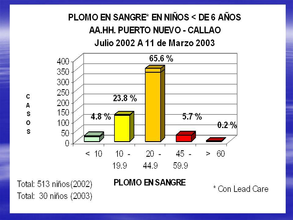 Grado de IntoxicaciónFrecuencia Porcent aje < 10 ug/dl26233.12% LEVE29236.92% MODERADO22228.07% GRAVE151.91% Total791100.00% 1.90% 28.07% DESPUES DEL DOSAJE VENOSO