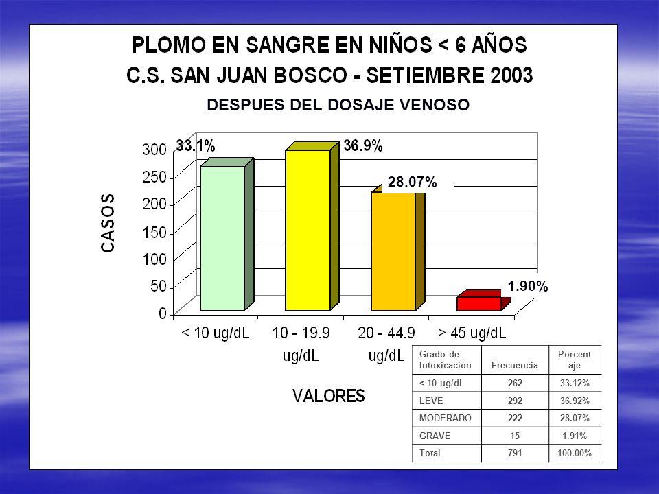 Grado de IntoxicaciónFrecuencia Porcent aje < 10 ug/dl26233.12% LEVE29236.92% MODERADO22228.07% GRAVE151.91% Total791100.00% 1.90% 28.07% DESPUES DEL