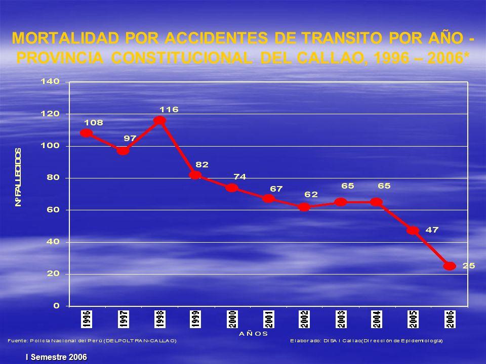 MORTALIDAD POR ACCIDENTES DE TRANSITO POR AÑO - PROVINCIA CONSTITUCIONAL DEL CALLAO, 1996 – 2006* I Semestre 2006
