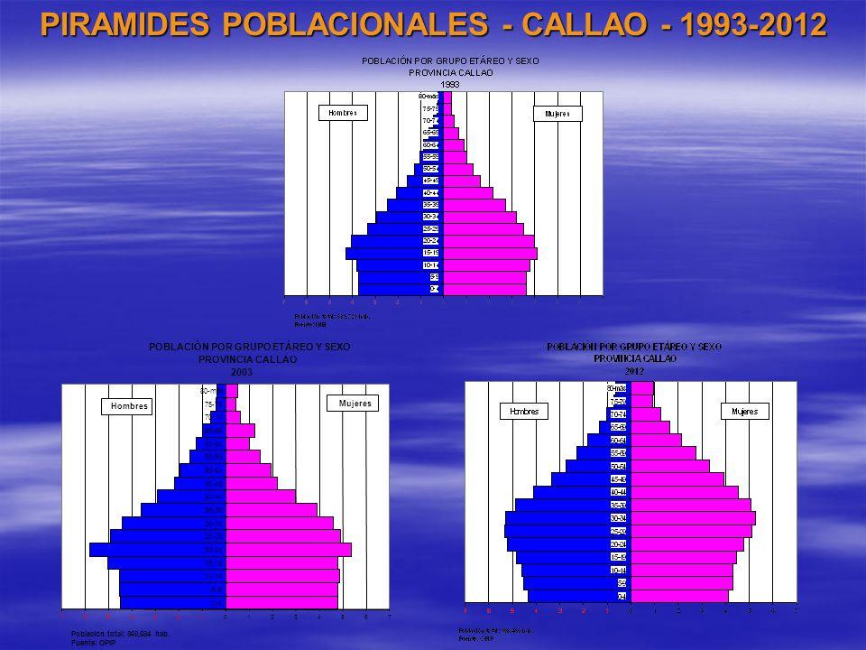 PIRAMIDES POBLACIONALES - CALLAO - 1993-2012 765432101234567 0-4 5-9 10-14 15-19 20-24 25-29 30-34 35-39 40-44 45-49 50-54 55-59 60-64 65-69 70-74 75-