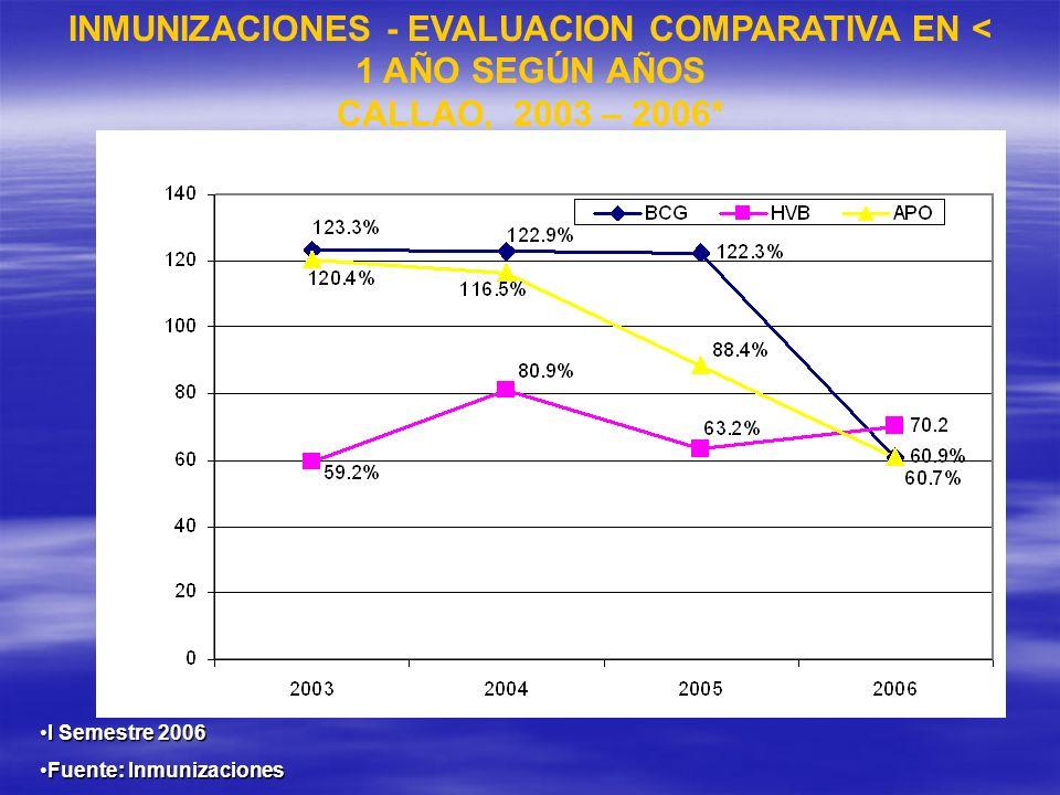 INMUNIZACIONES - EVALUACION COMPARATIVA EN < 1 AÑO SEGÚN AÑOS CALLAO, 2003 – 2006* I Semestre 2006I Semestre 2006 Fuente: InmunizacionesFuente: Inmuni