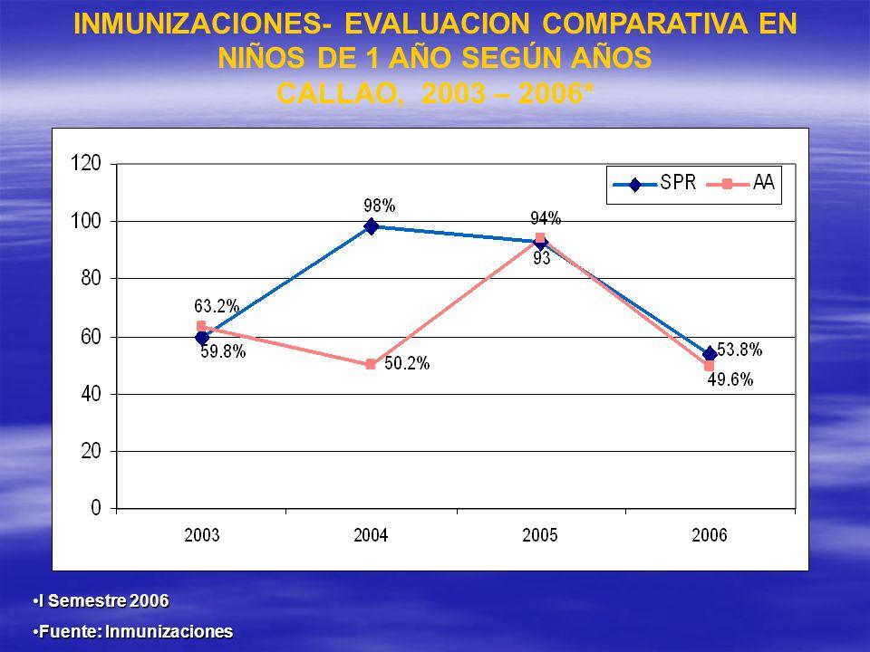 INMUNIZACIONES- EVALUACION COMPARATIVA EN NIÑOS DE 1 AÑO SEGÚN AÑOS CALLAO, 2003 – 2006* I Semestre 2006I Semestre 2006 Fuente: InmunizacionesFuente: