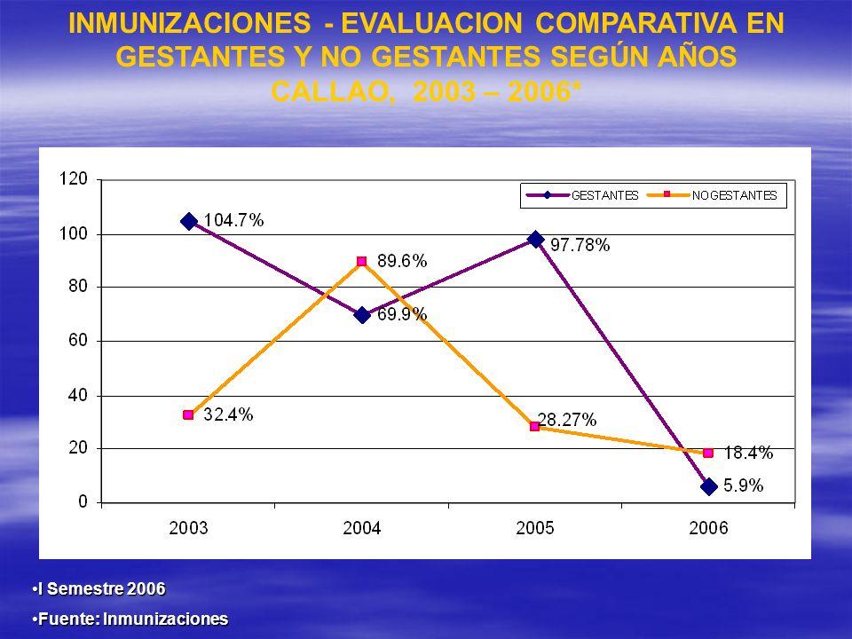 I Semestre 2006I Semestre 2006 Fuente: InmunizacionesFuente: Inmunizaciones INMUNIZACIONES - EVALUACION COMPARATIVA EN GESTANTES Y NO GESTANTES SEGÚN