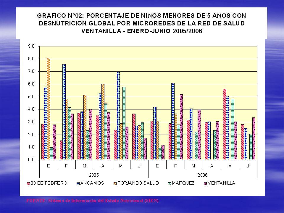 ENJUAGATORIA CON FLORURO DE SODIO AL 2% NIÑOS DE 6 A 12 AÑOS 6 - 9 Años10 - 12 Años 6 - 9 Años10 - 12 Años6 - 9 Años 103 % 85 % 92 % 114 % 78 % 79 % 64 % 69 %