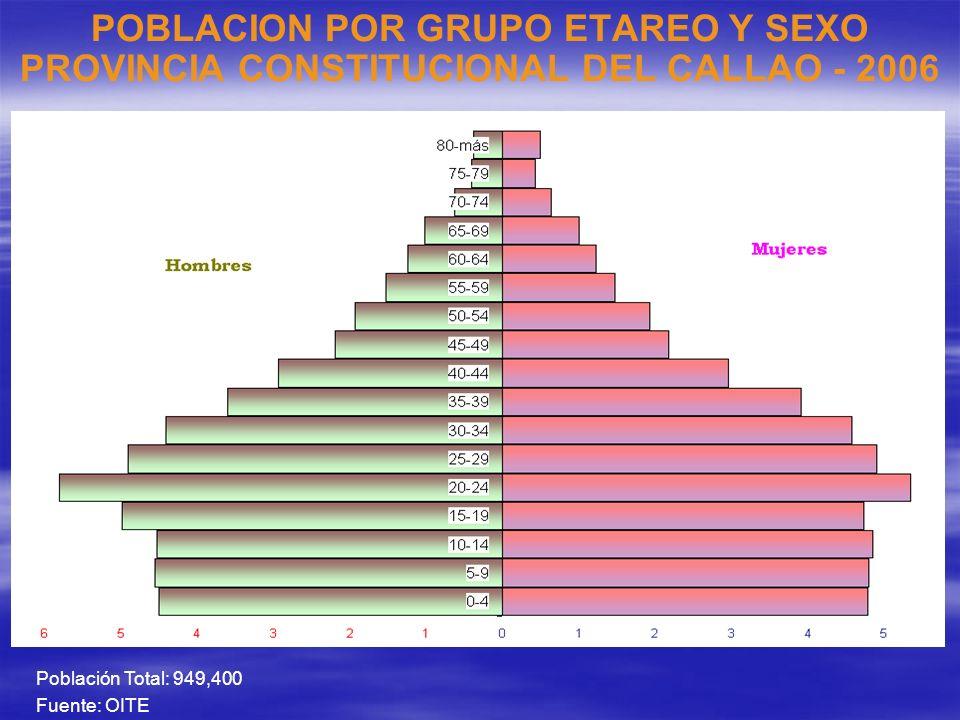 POBLACION POR GRUPO ETAREO Y SEXO PROVINCIA CONSTITUCIONAL DEL CALLAO - 2006 Población Total: 949,400 Fuente: OITE