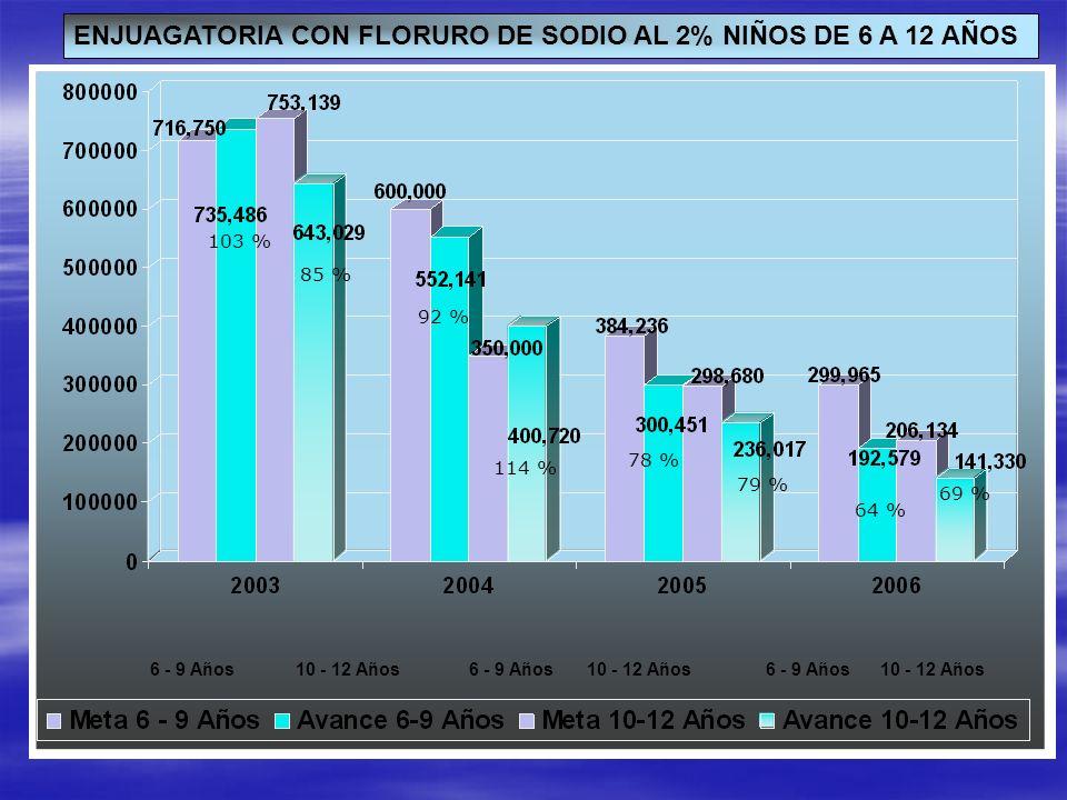 ENJUAGATORIA CON FLORURO DE SODIO AL 2% NIÑOS DE 6 A 12 AÑOS 6 - 9 Años10 - 12 Años 6 - 9 Años10 - 12 Años6 - 9 Años 103 % 85 % 92 % 114 % 78 % 79 % 6