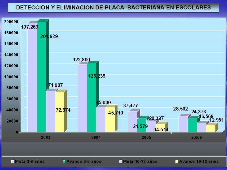 DETECCION Y ELIMINACION DE PLACA BACTERIANA EN ESCOLARES