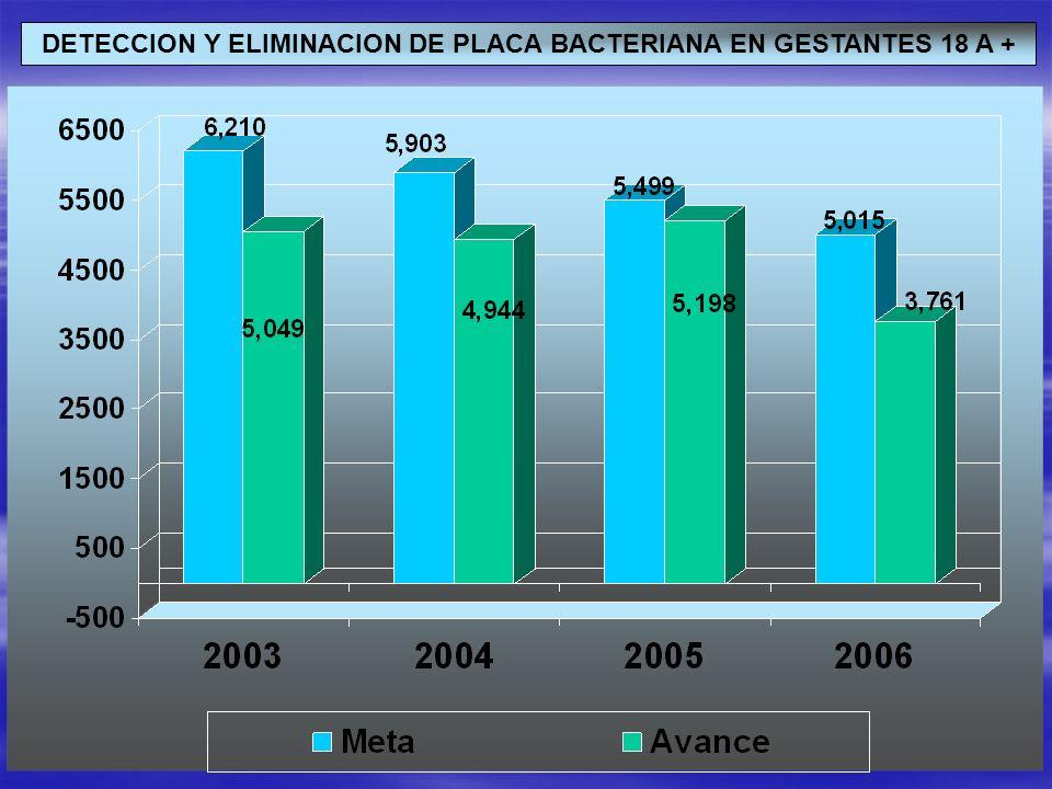 DETECCION Y ELIMINACION DE PLACA BACTERIANA EN GESTANTES 18 A +