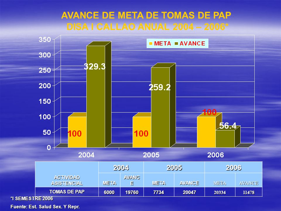 ACTIVIDAD ASISTENCIAL 200420052006 META AVANC E METAAVANCEMETAAVANCE TOMAS DE PAP 6000197607734200472033411478 AVANCE DE META DE TOMAS DE PAP DISA I C