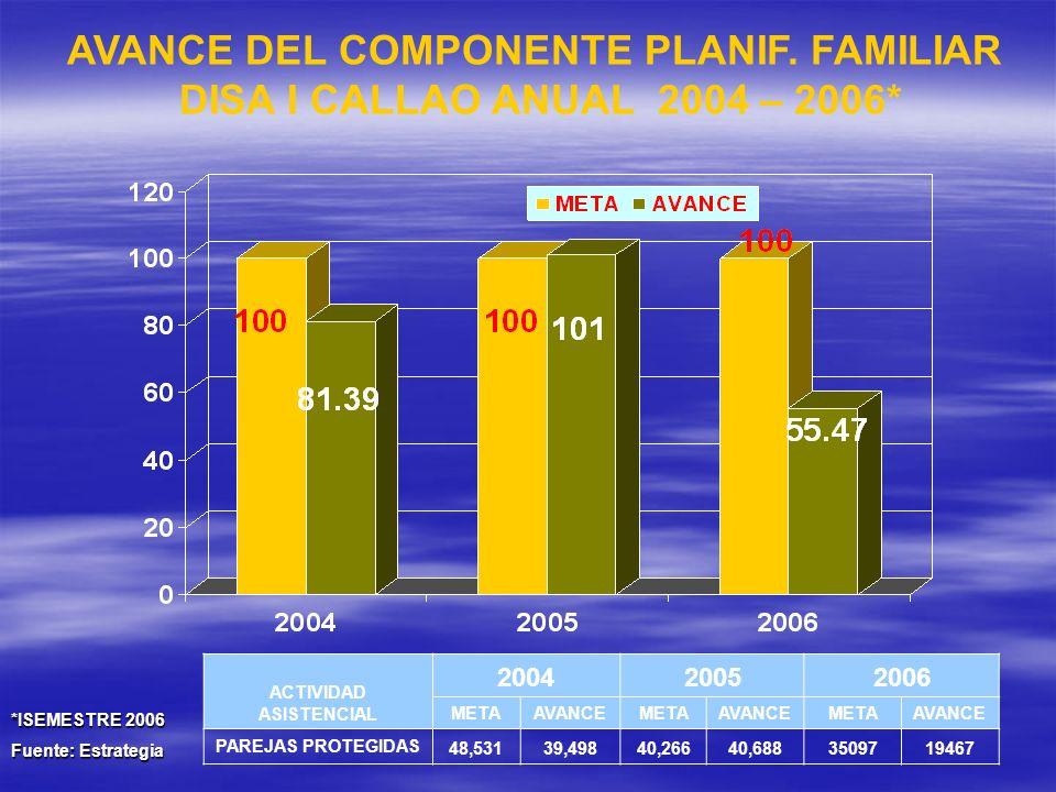 AVANCE DEL COMPONENTE PLANIF. FAMILIAR DISA I CALLAO ANUAL 2004 – 2006* ACTIVIDAD ASISTENCIAL 200420052006 METAAVANCEMETAAVANCEMETAAVANCE PAREJAS PROT