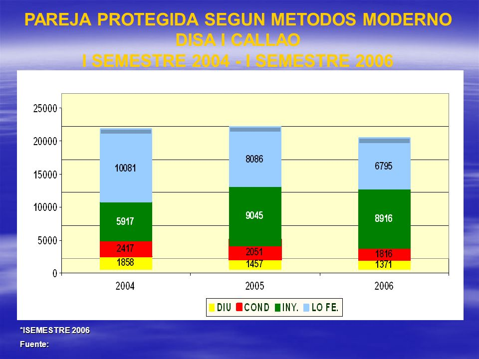 *ISEMESTRE 2006 Fuente: PAREJA PROTEGIDA SEGUN METODOS MODERNO DISA I CALLAO I SEMESTRE 2004 - I SEMESTRE 2006
