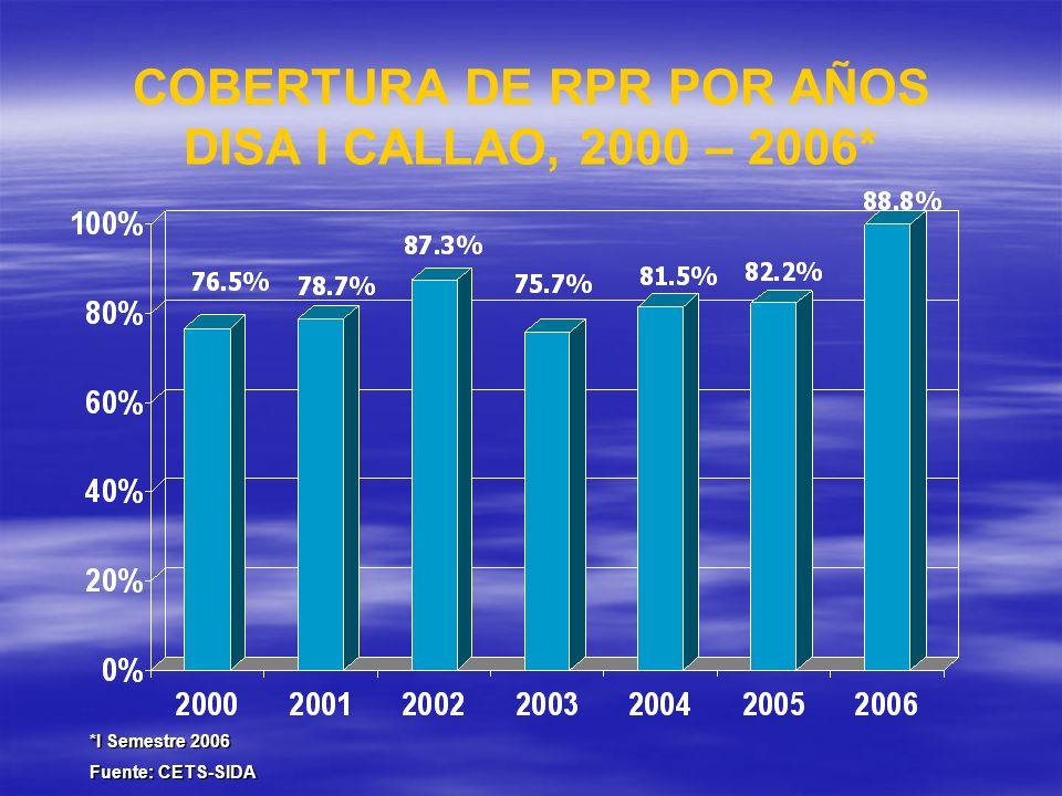 COBERTURA DE RPR POR AÑOS DISA I CALLAO, 2000 – 2006* *I Semestre 2006 Fuente: CETS-SIDA