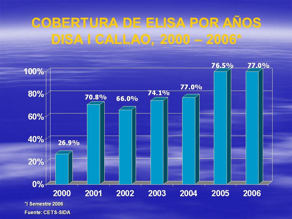 COBERTURA DE ELISA POR AÑOS DISA I CALLAO, 2000 – 2006* *I Semestre 2006 Fuente: CETS-SIDA