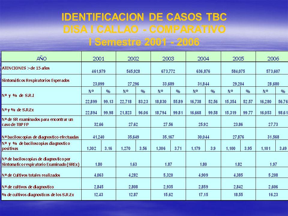 IDENTIFICACION DE CASOS TBC DISA I CALLAO - COMPARATIVO I Semestre 2001 - 2006