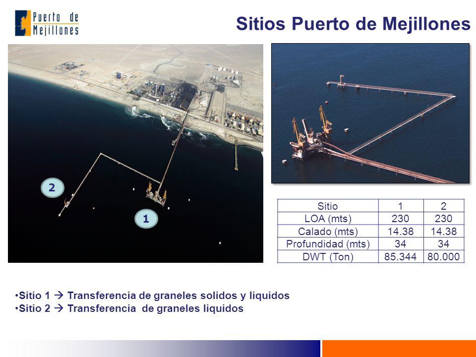 2 1 Sitio12 LOA (mts)230 Calado (mts)14.38 Profundidad (mts)34 DWT (Ton)85.34480.000 Sitio 1 Transferencia de graneles solidos y liquidos Sitio 2 Transferencia de graneles liquidos Sitios Puerto de Mejillones